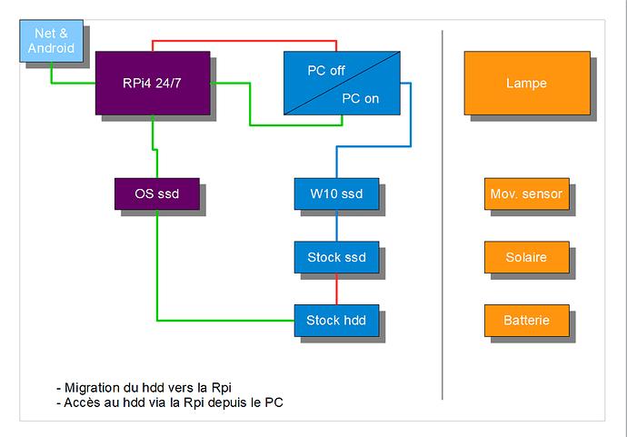 Schéma WIP